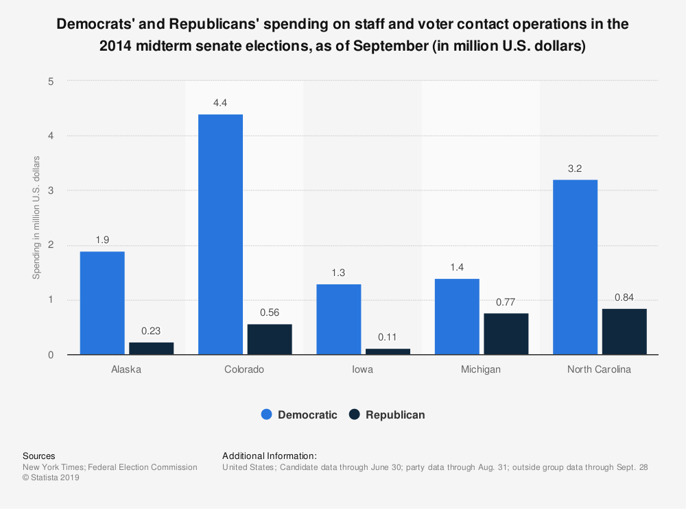 Statistic: Democrats' and Republicans' spending on staff and voter contact operations in the 2014 midterm senate elections, as of September (in million U.S. dollars) | Statista