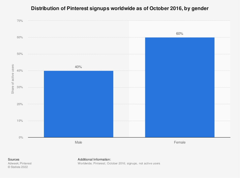 Statistic: Distribution of Pinterest users worldwide as of October 2016, by gender | Statista