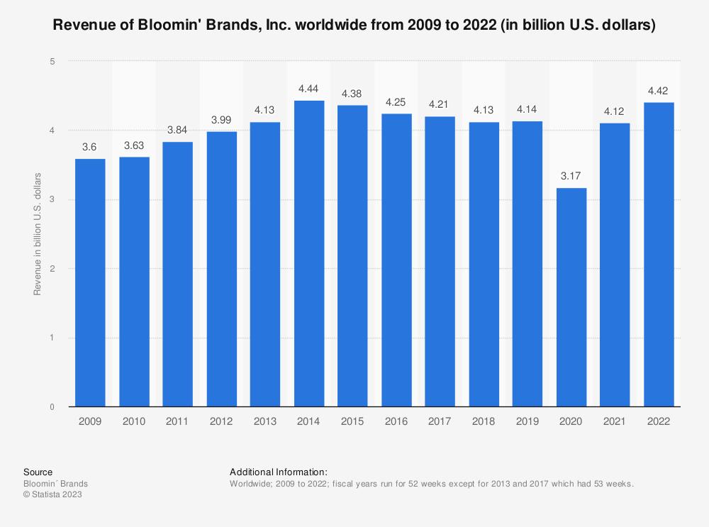 Statistic: Revenue of Bloomin' Brands, Inc. worldwide from 2009 to 2019 (in billion U.S. dollars) | Statista