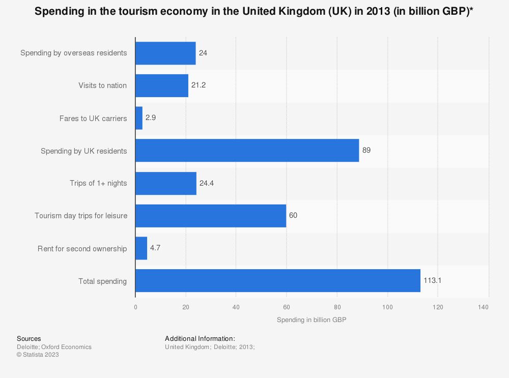 Statistic: Spending in the tourism economy in the United Kingdom (UK) in 2013 (in billion GBP)* | Statista