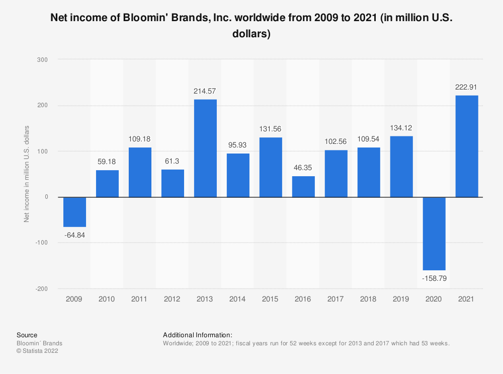 Statistic: Net income of Bloomin' Brands, Inc. worldwide from 2009 to 2019 (in million U.S. dollars)   Statista