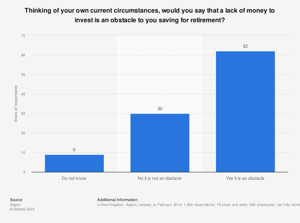 Statistic: Thinking of your own current circumstances, would you say that a lack of money to invest is an obstacle to you saving for retirement? | Statista