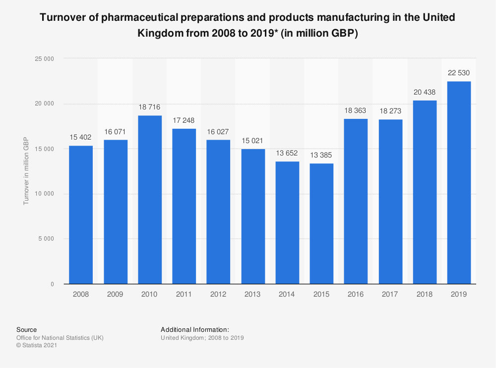 Statistic: Turnover of pharmaceutical preparations and products manufacturing in the United Kingdom from 2008 to 2018* (in million GBP) | Statista