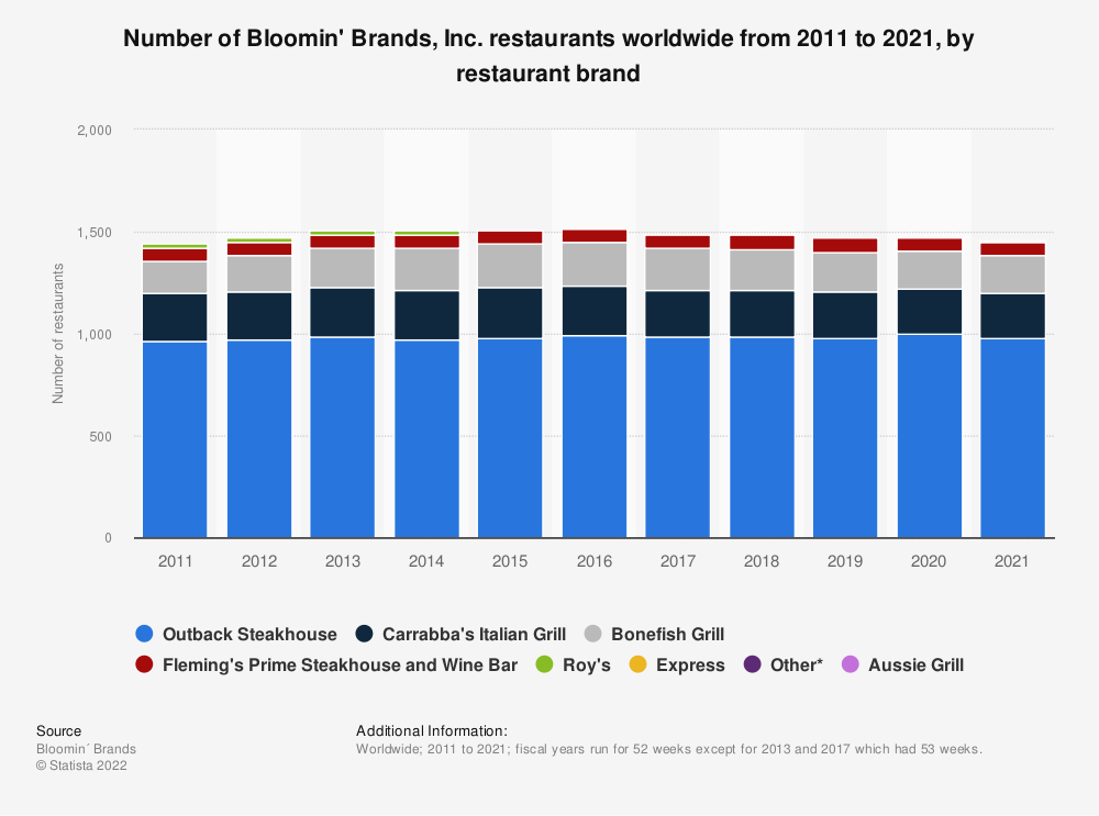 Statistic: Number of Bloomin' Brands, Inc. restaurants worldwide from 2011 to 2018, by restaurant brand | Statista