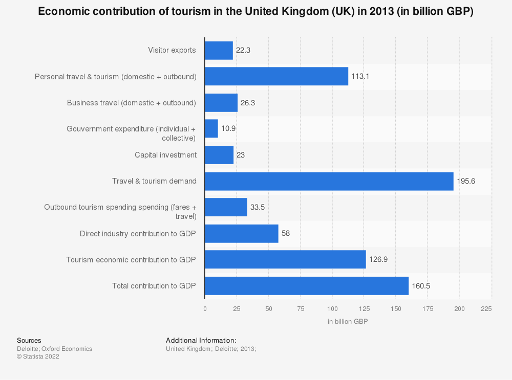 Statistic: Economic contribution of tourism in the United Kingdom (UK) in 2013 (in billion GBP) | Statista