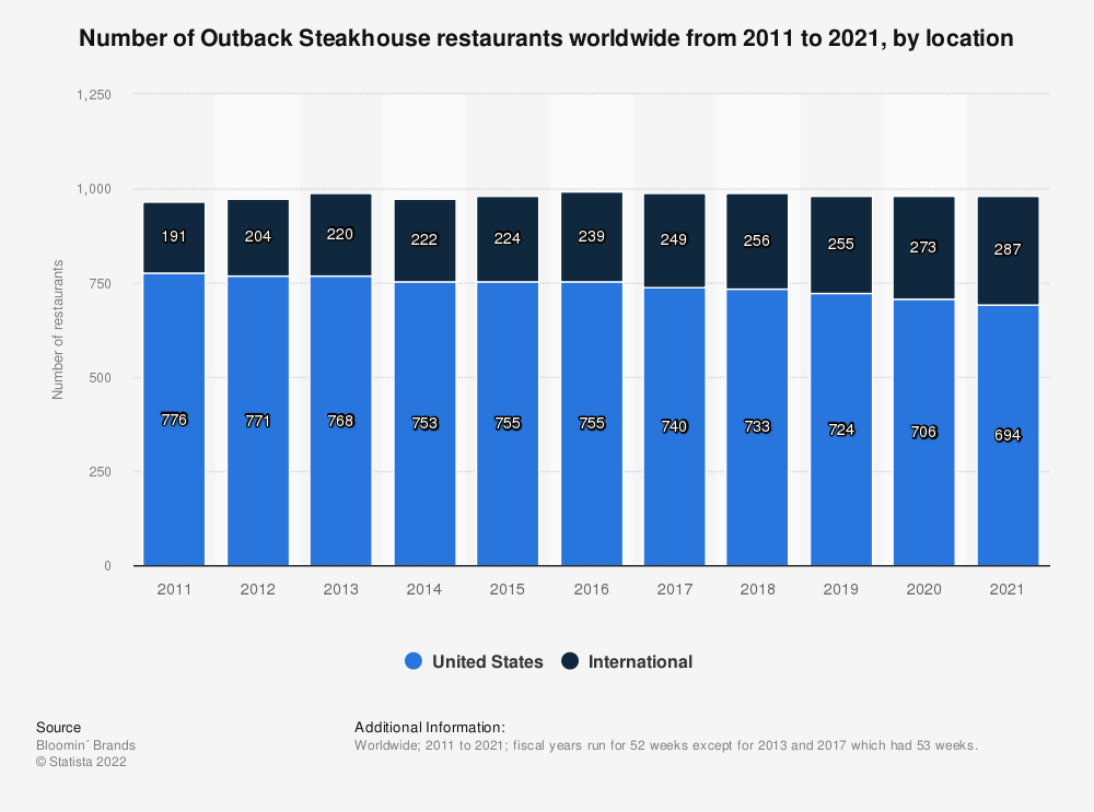 Statistic: Number of Outback Steakhouse restaurants worldwide from 2011 to 2018, by location | Statista