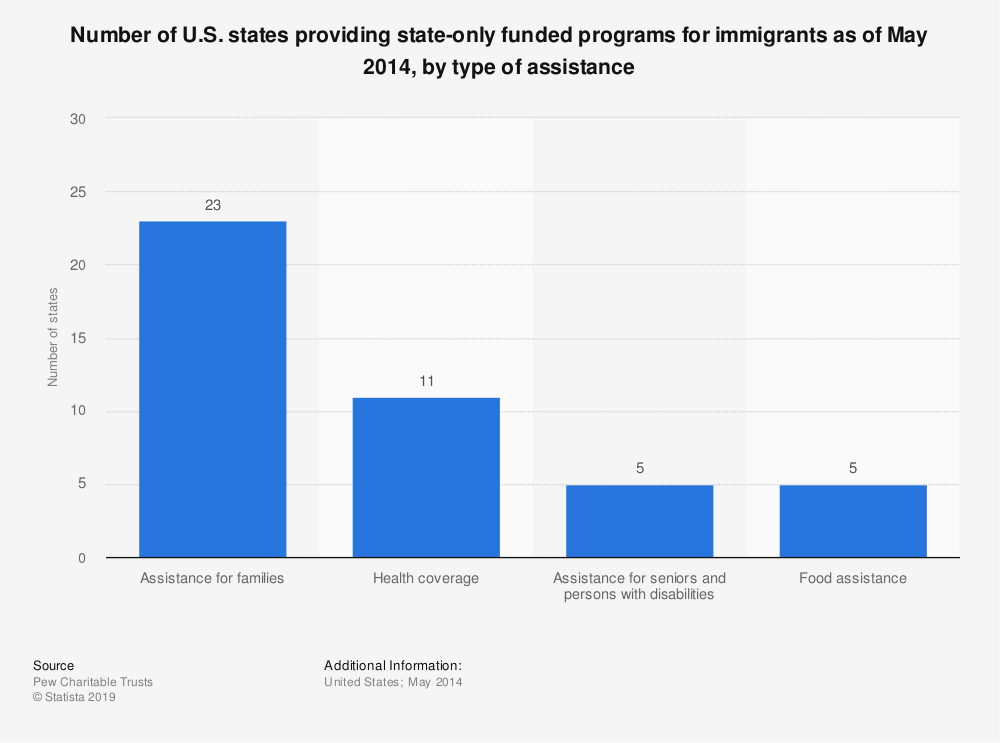 Statistic: Number of U.S. states providing state-only funded programs for immigrants as of May 2014, by type of assistance | Statista
