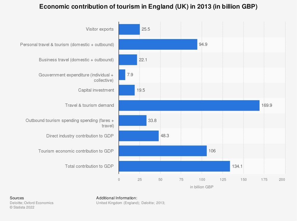 Statistic: Economic contribution of tourism in England (UK) in 2013 (in billion GBP) | Statista