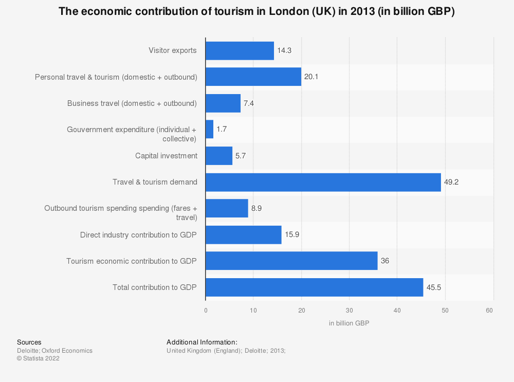 Statistic: The economic contribution of tourism in London (UK) in 2013 (in billion GBP) | Statista