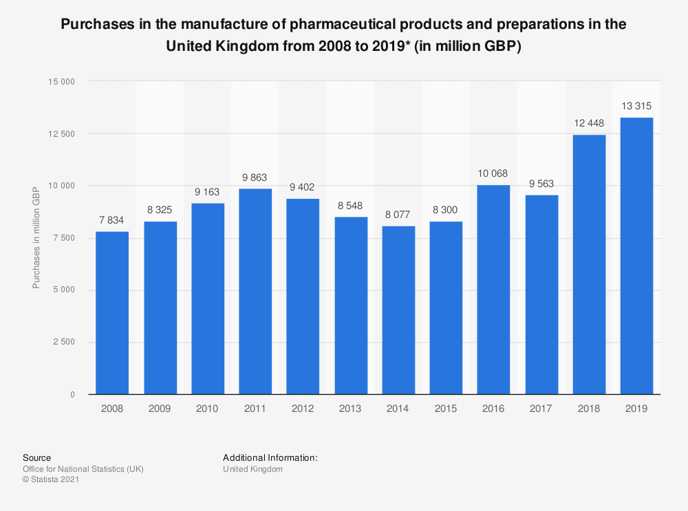 Statistic: Purchases in the manufacture of pharmaceutical products and preparations in the United Kingdom from 2008 to 2018* (in million GBP)   Statista