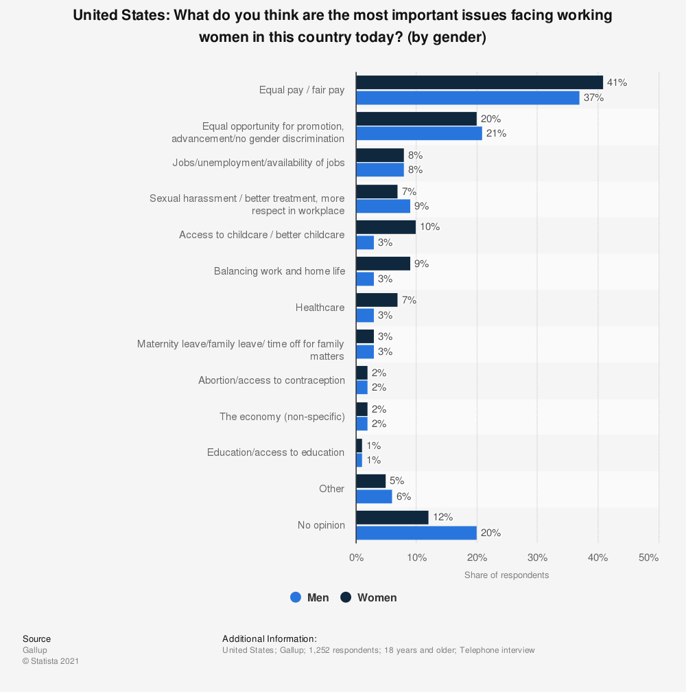 Statistic: United States: What do you think are the most important issues facing working women in this country today? (by gender) | Statista