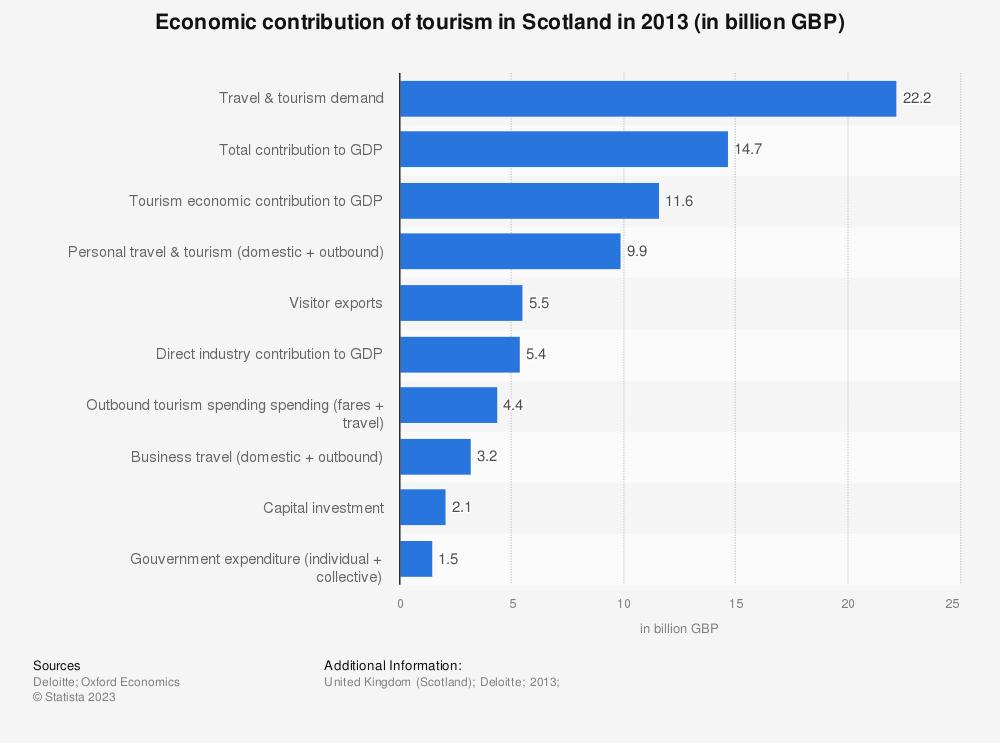 Statistic: Economic contribution of tourism in Scotland in 2013 (in billion GBP) | Statista