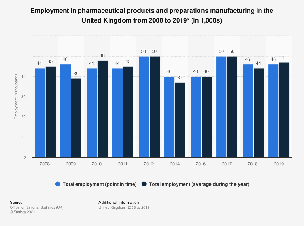 Statistic: Employment in pharmaceutical products and preparations manufacturing in the United Kingdom from 2008 to 2018* (in 1,000s) | Statista