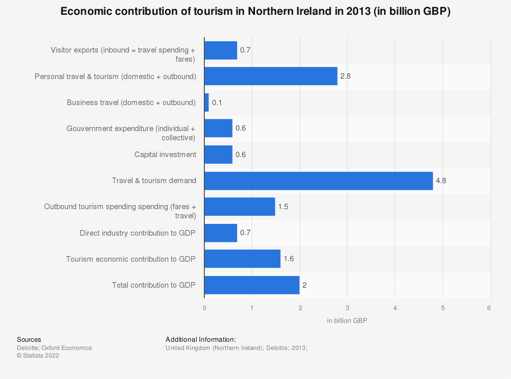 Statistic: Economic contribution of tourism in Northern Ireland in 2013 (in billion GBP) | Statista