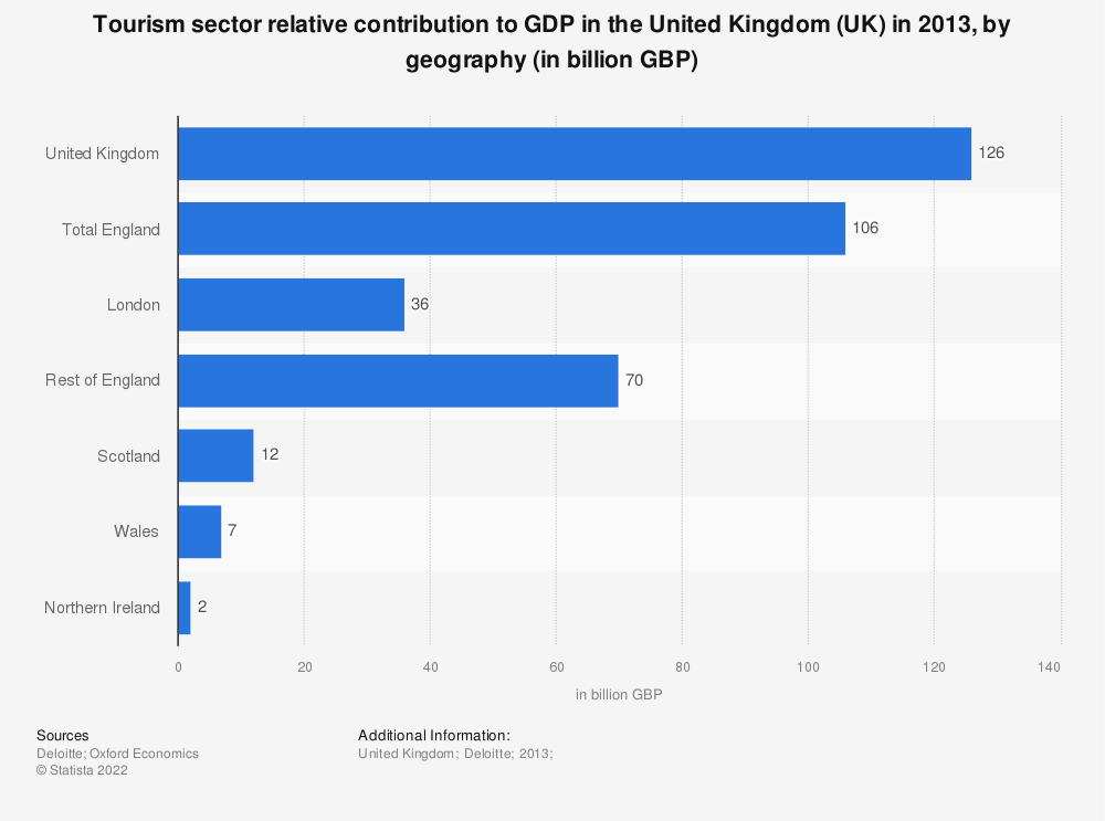 Statistic: Tourism sector relative contribution to GDP in the United Kingdom (UK) in 2013, by geography (in billion GBP) | Statista