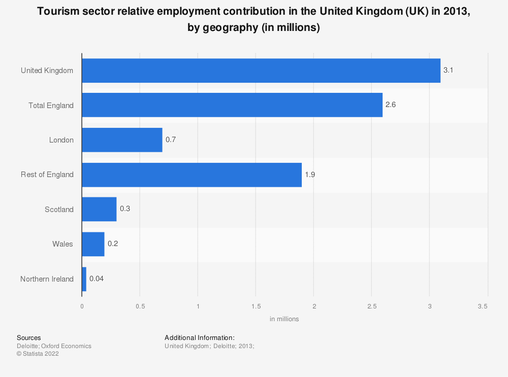 Statistic: Tourism sector relative employment contribution in the United Kingdom (UK) in 2013, by geography (in millions) | Statista