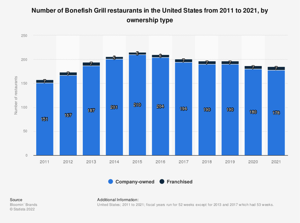 Statistic: Number of Bonefish Grill restaurants in the United States from 2011 to 2018, by ownership type | Statista