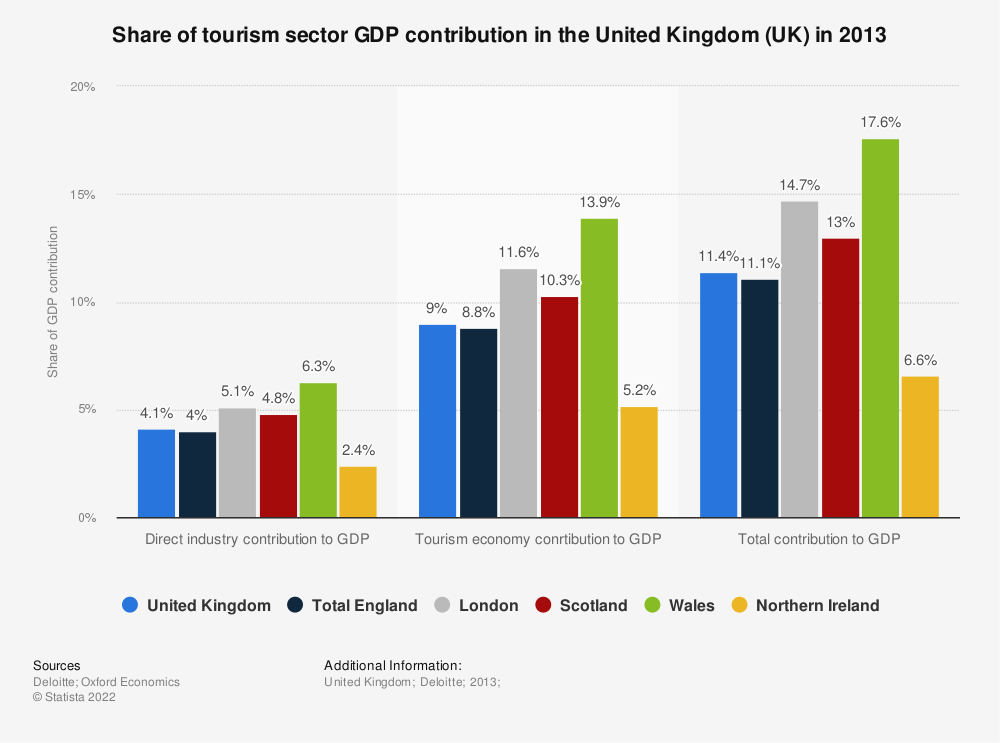 Statistic: Share of tourism sector GDP contribution in the United Kingdom (UK) in 2013 | Statista