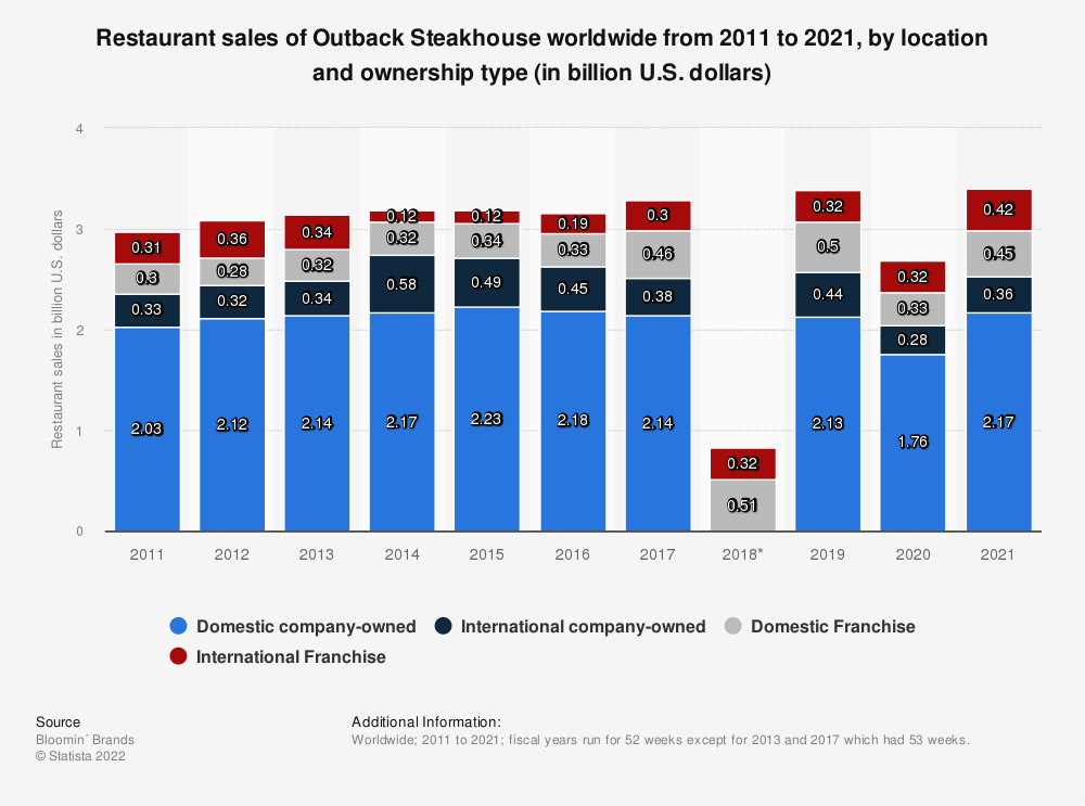 Statistic: Restaurant sales of Outback Steakhouse worldwide from 2011 to 2018, by location and ownership type (in billion U.S. dollars) | Statista