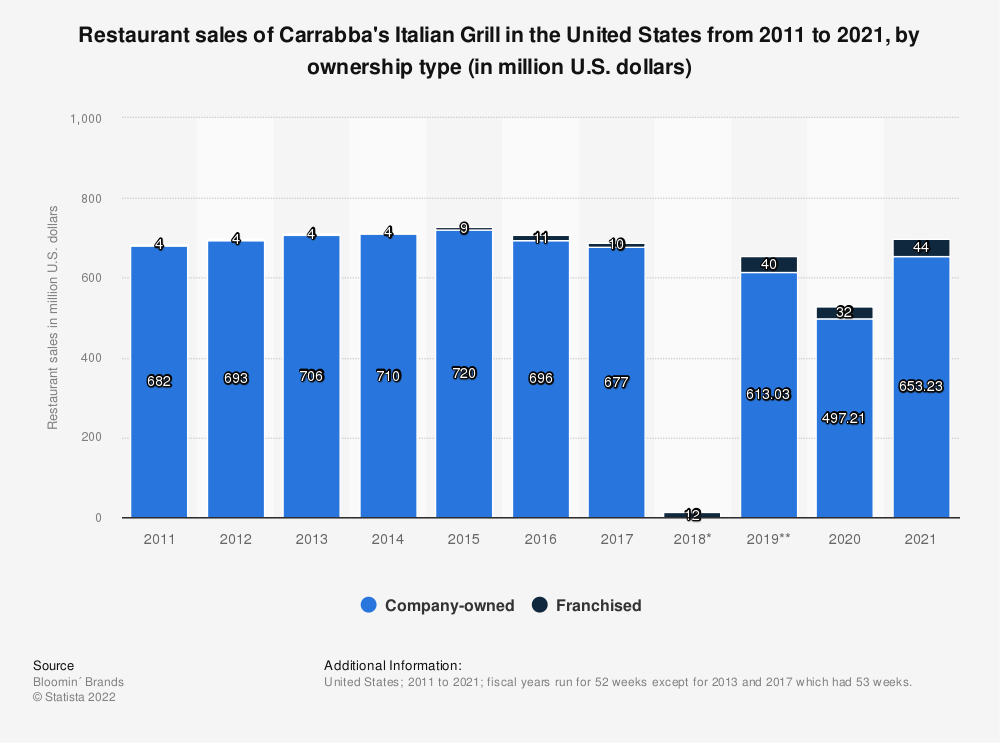 Statistic: Restaurant sales of Carrabba's Italian Grill in the United States from 2011 to 2018, by ownership type (in million U.S. dollars) | Statista