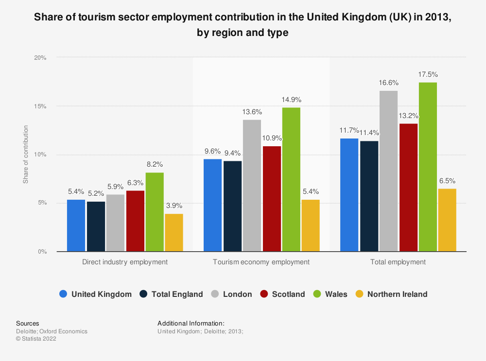 Statistic: Share of tourism sector employment contribution in the United Kingdom (UK) in 2013, by region and type | Statista