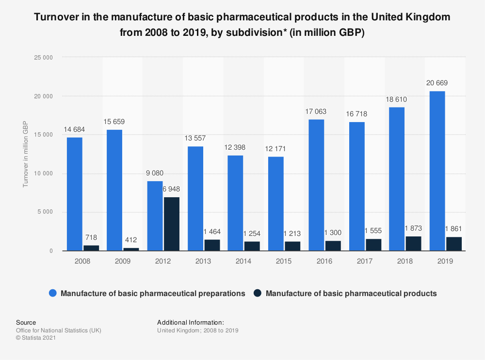 Statistic: Turnover in the manufacture of basic pharmaceutical products in the United Kingdom from 2008 to 2018, by subdivision* (in million GBP) | Statista