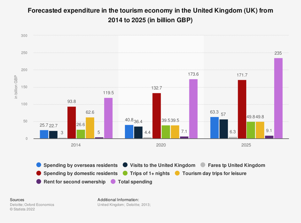Statistic: Forecasted expenditure in the tourism economy in the United Kingdom (UK) from 2014 to 2025 (in billion GBP) | Statista