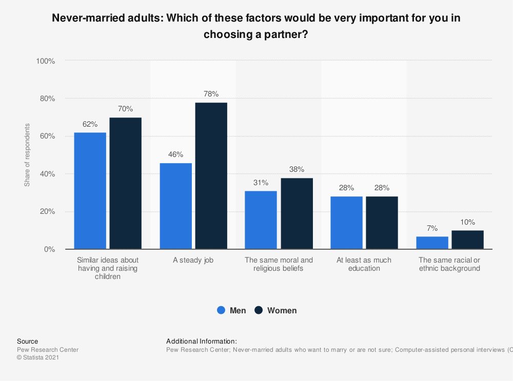 Statistic: Never-married adults: Which of these factors would be very important for you in choosing a partner? | Statista