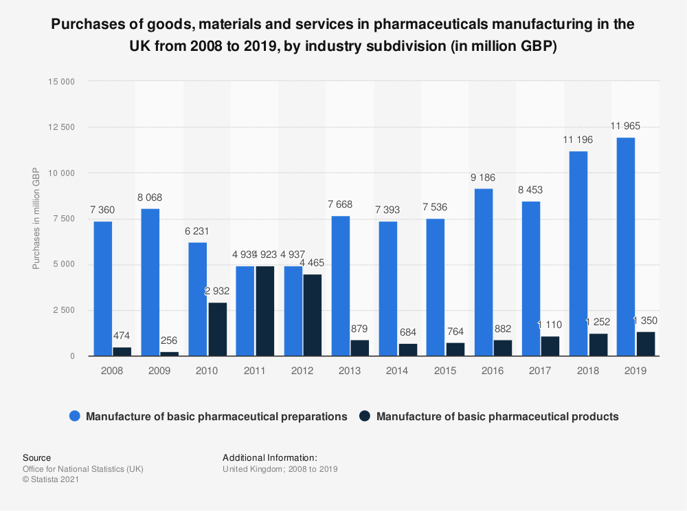 Statistic: Purchases of goods, materials and services in pharmaceuticals manufacturing in the United Kingdom from 2008 to 2018, by industry subdivision* (in million GBP) | Statista