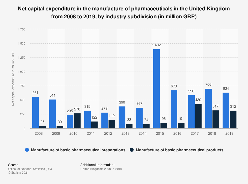 Statistic: Net capital expenditure in the manufacture of pharmaceuticals in the United Kingdom from 2008 to 2018 by industry subdivision* (in million GBP) | Statista