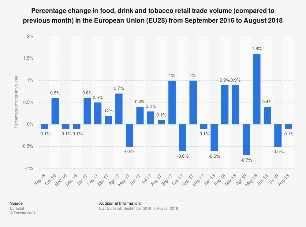 Statistic: Percentage change in food, drink and tobacco retail trade volume (compared to previous month) in the European Union (EU28) from September 2016 to August 2018 | Statista