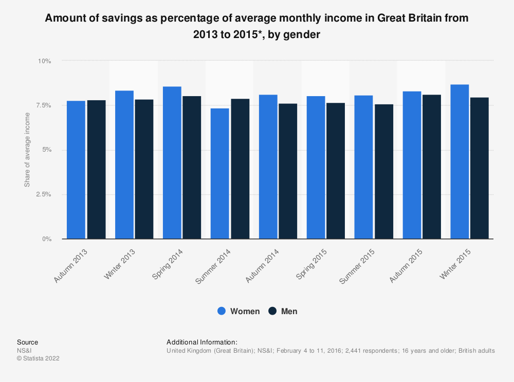 Statistic: Amount of savings as percentage of average monthly income in Great Britain from 2013 to 2015*, by gender | Statista