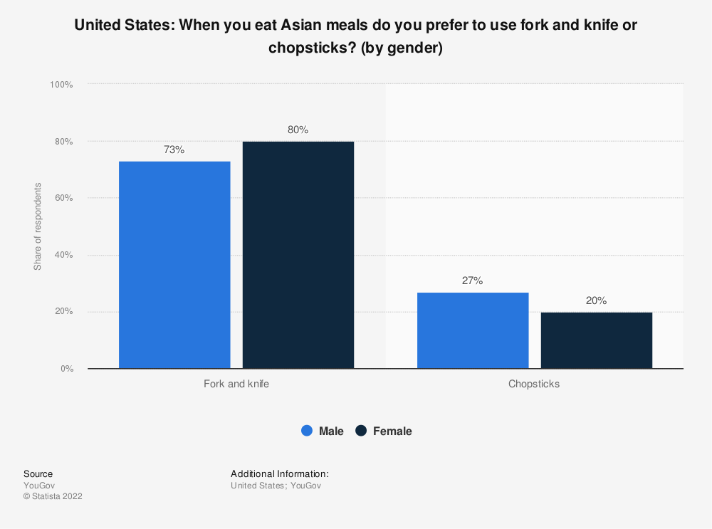 Statistic: United States: When you eat Asian meals do you prefer to use fork and knife or chopsticks? (by gender)   Statista