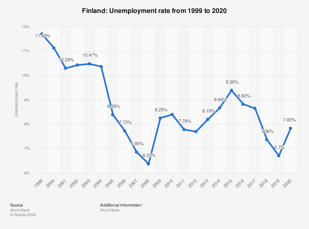 Statistic: Finland: Unemployment rate from 1999 to 2019 | Statista