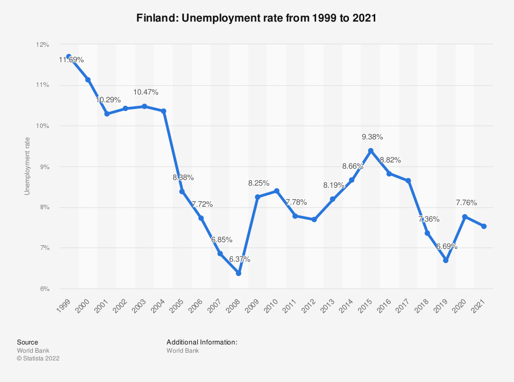 Statistic: Finland: Unemployment rate from 1999 to 2020 | Statista