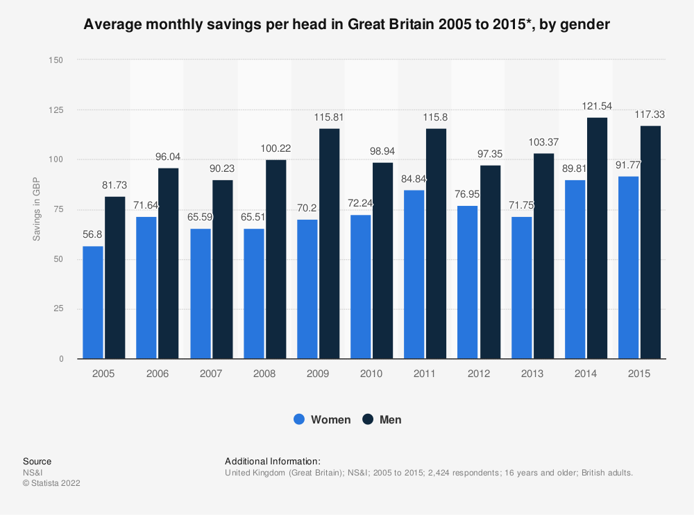 Statistic: Average monthly savings per head in Great Britain 2005 to 2015*, by gender  | Statista