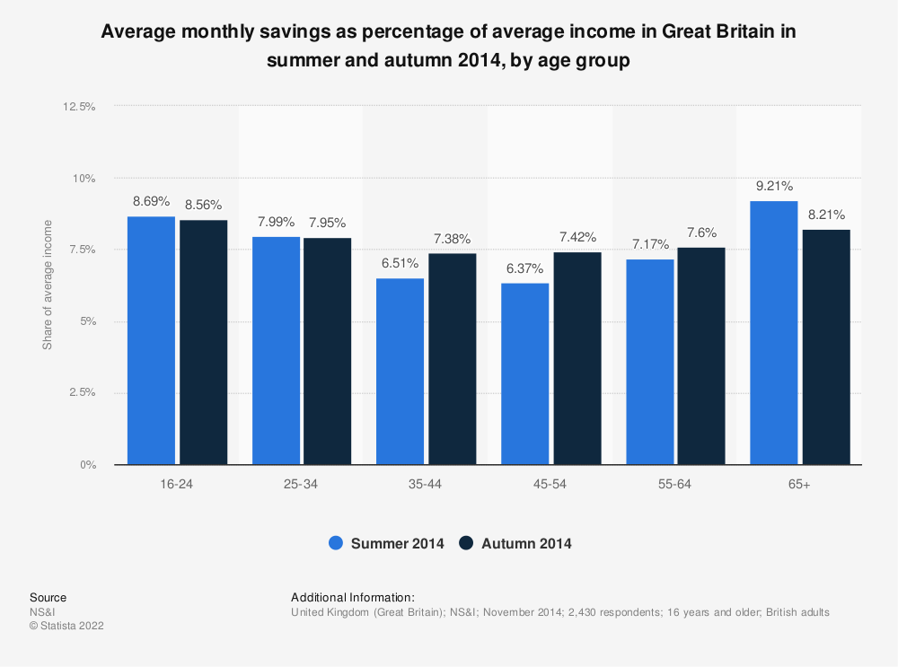 Statistic: Average monthly savings as percentage of average income in Great Britain in summer and autumn 2014, by age group | Statista