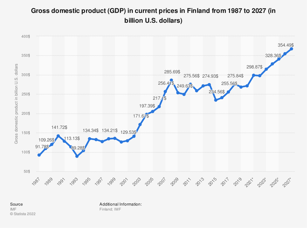 Statistic: Gross domestic product (GDP) in current prices in Finland from 2014 to 2024 (in billion U.S. dollars) | Statista