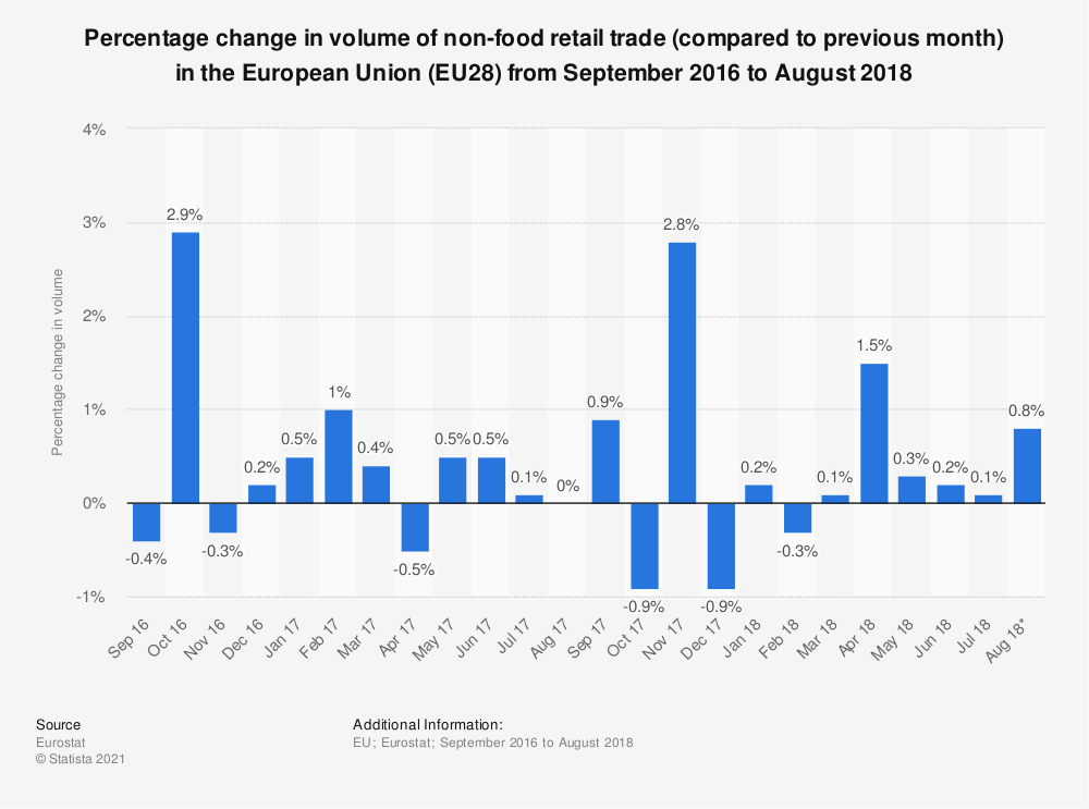 Statistic: Percentage change in volume of non-food retail trade (compared to previous month) in the European Union (EU28) from September 2016 to August 2018 | Statista