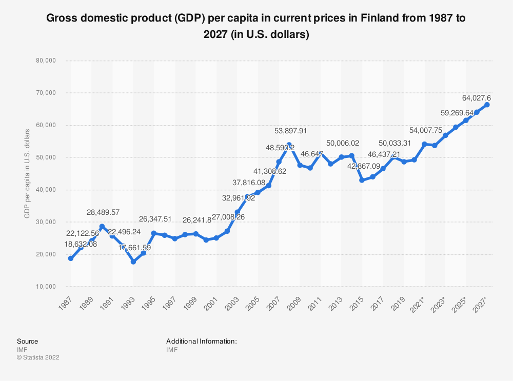 Statistic: Gross domestic product (GDP) per capita in current prices in Finland from 2014 to 2024 (in U.S. dollars) | Statista