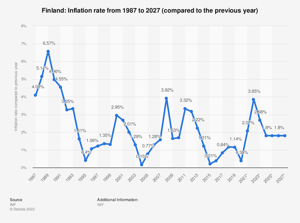 Statistic: Finland: Inflation rate from 2014 to 2024 (compared to the previous year) | Statista