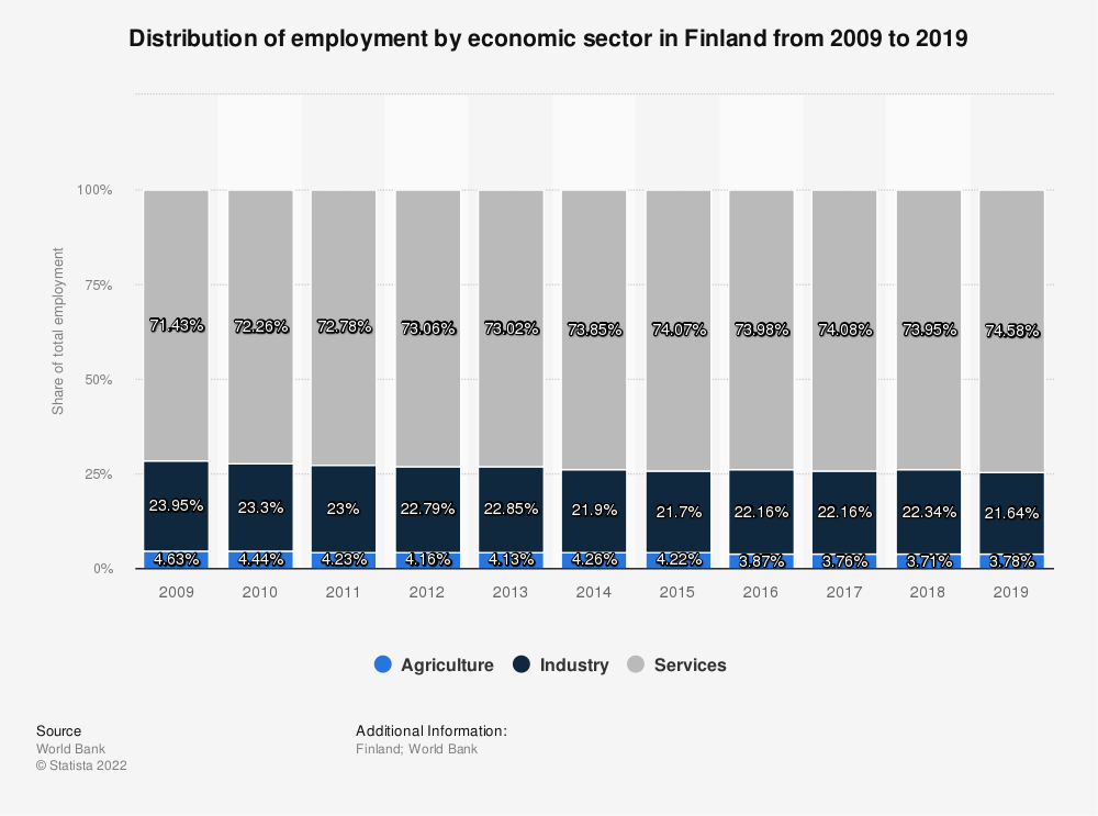 Statistic: Distribution of employment by economic sector in Finland from 2008 to 2018 | Statista