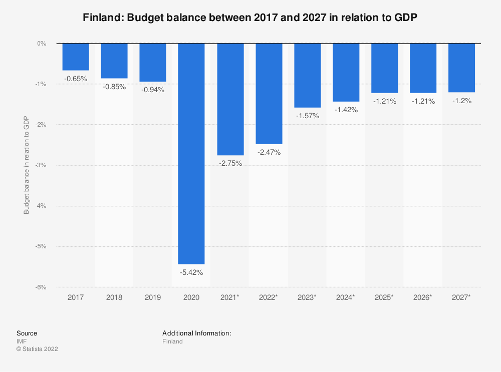 Statistic: Finland: Budget balance between 2014 and 2024 in relation to GDP | Statista