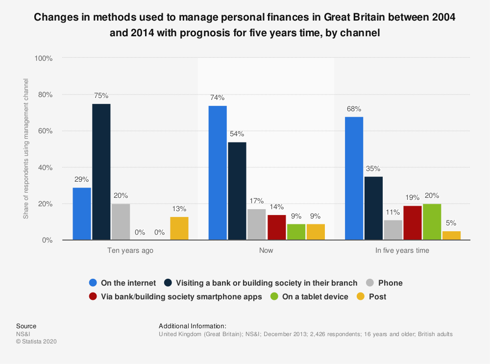 Statistic: Changes in methods used to manage personal finances in Great Britain between 2004 and 2014 with prognosis for five years time, by channel  | Statista