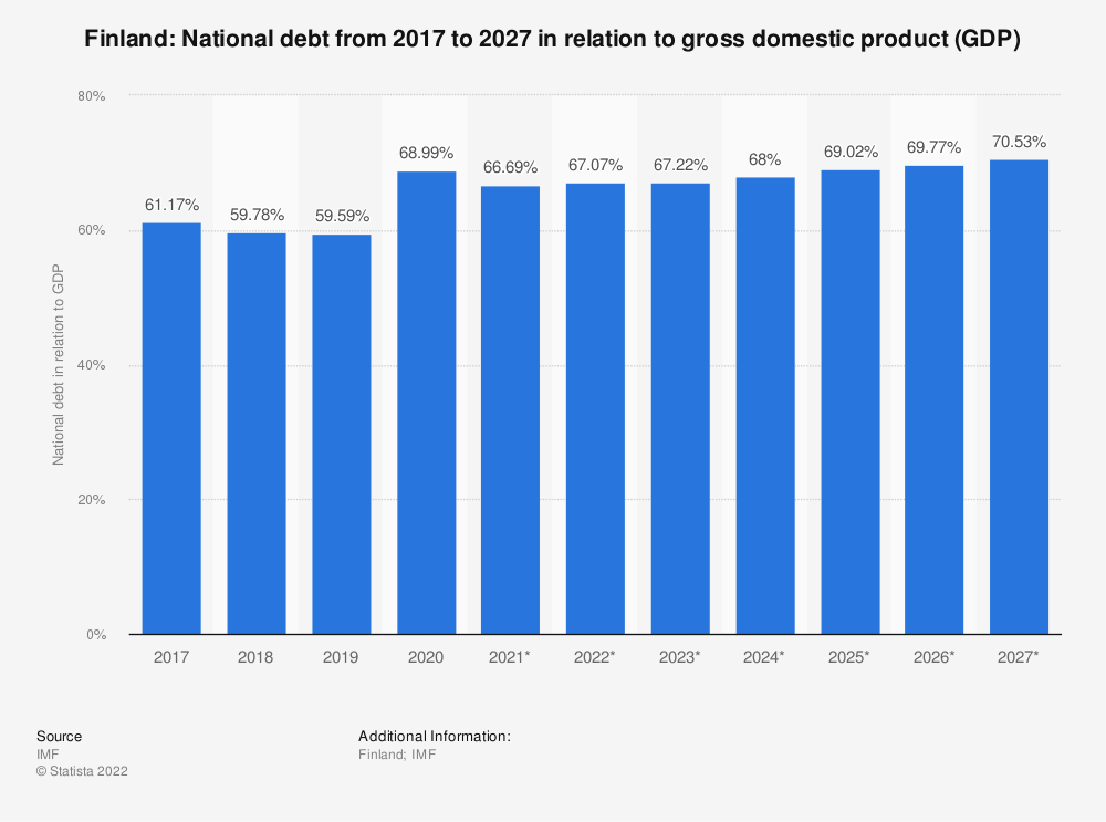 Statistic: Finland: National debt from 2014 to 2024 in relation to gross domestic product (GDP) | Statista
