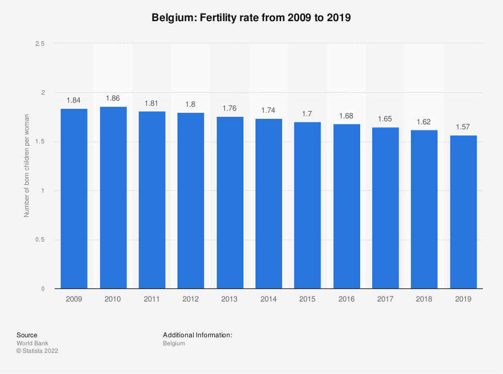 Statistic: Belgium: Fertility rate from 2007 to 2017 | Statista