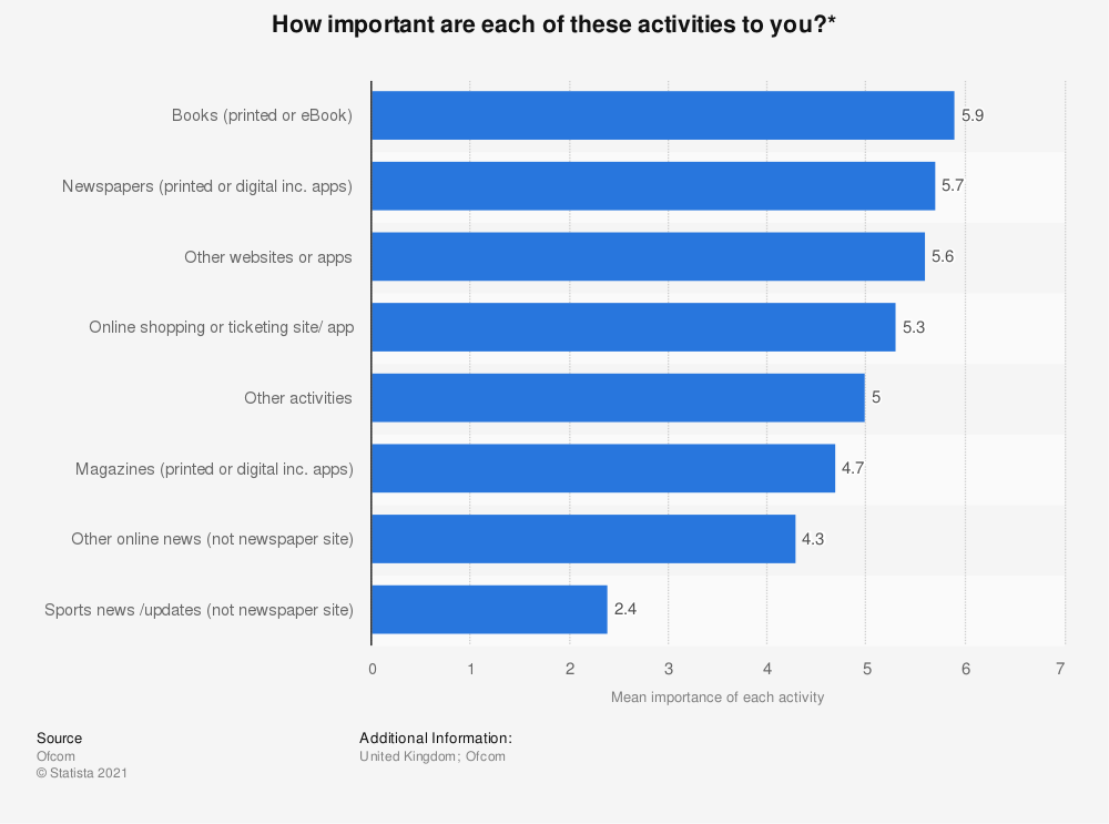Statistic: How important are each of these activities to you?*  | Statista