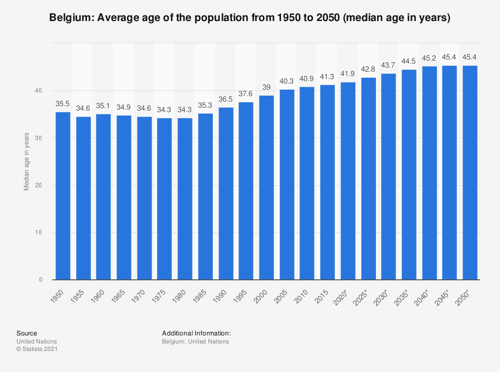 Statistic: Belgium: Average age of the population from 1950 to 2050 (median age in years) | Statista