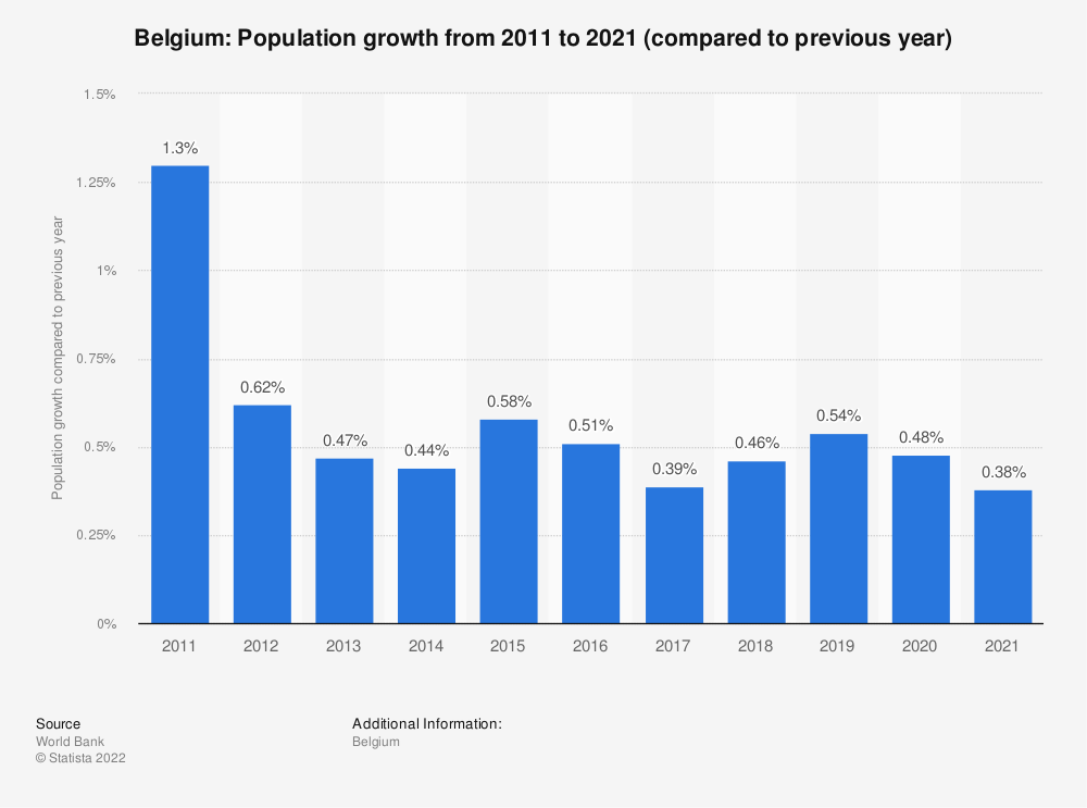 Statistic: Belgium: Population growth from 2009  to 2019 (compared to previous year) | Statista