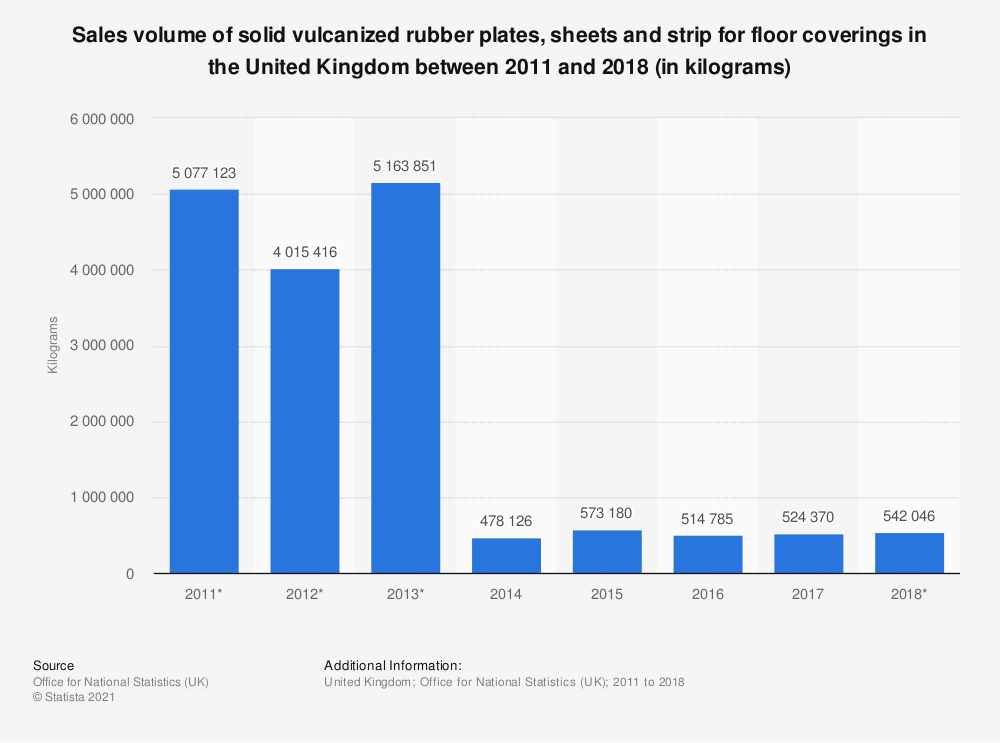 Statistic: Sales volume of solid vulcanized rubber plates, sheets and strip for floor coverings in the United Kingdom between 2011 and 2018 (in kilograms) | Statista